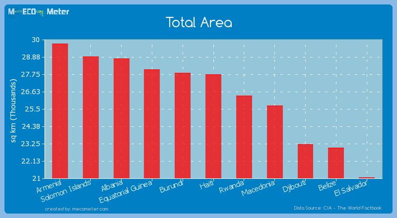 Total Area of Haiti