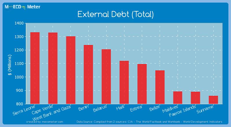 External Debt (Total) of Haiti