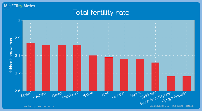 Total fertility rate of Haiti