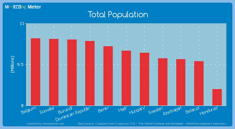 Total Population of Haiti