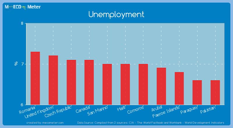 Unemployment of Haiti