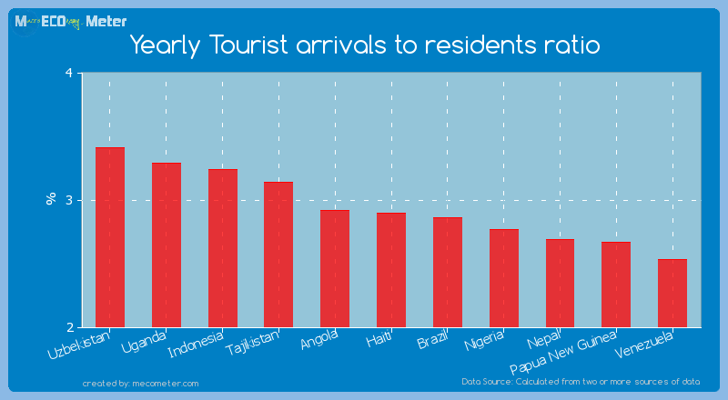 Yearly Tourist arrivals to residents ratio of Haiti