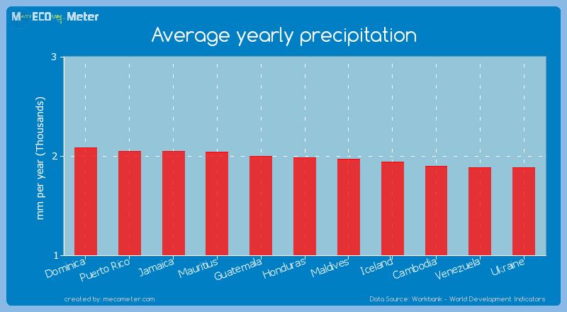 Average yearly precipitation of Honduras