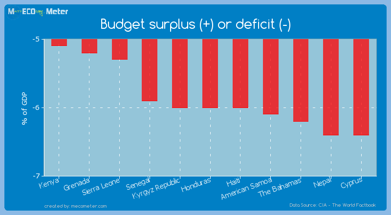 Budget surplus (+) or deficit (-) of Honduras