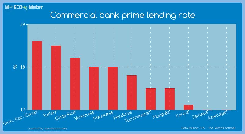 Commercial bank prime lending rate of Honduras