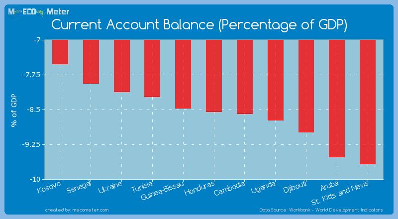 Current Account Balance (Percentage of GDP) of Honduras