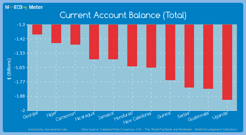Current Account Balance (Total) of Honduras