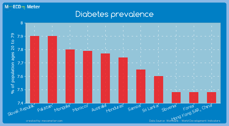 Diabetes prevalence of Honduras