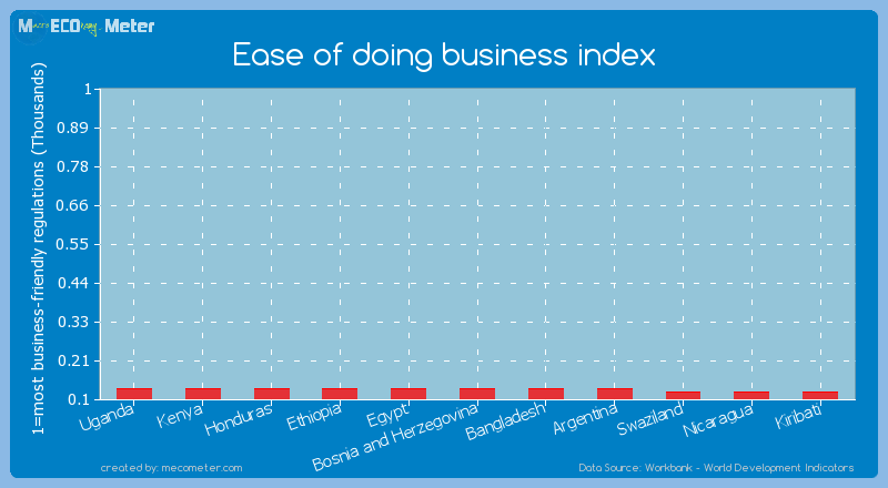 Ease of doing business index of Honduras