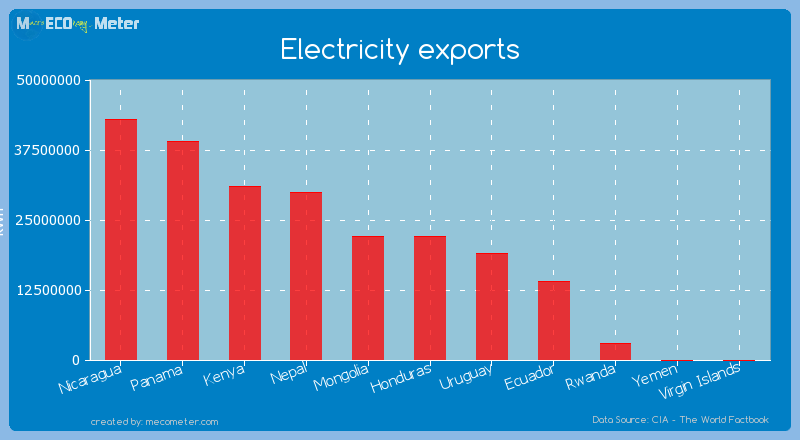 Electricity exports of Honduras