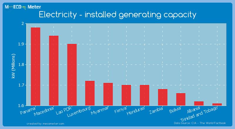 Electricity - installed generating capacity of Honduras