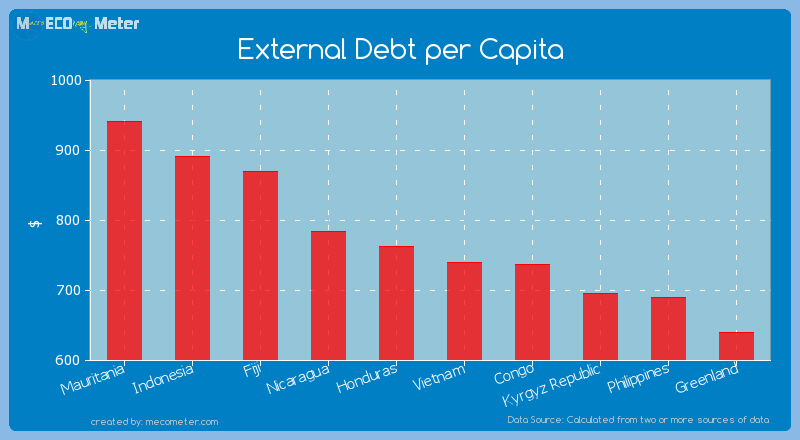 External Debt per Capita of Honduras