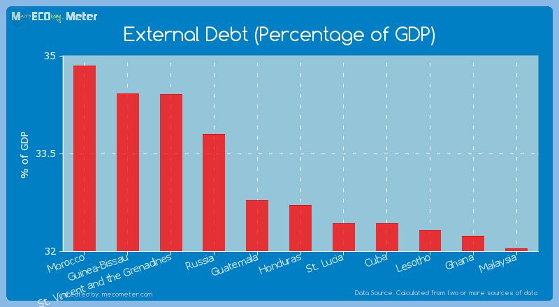 External Debt (Percentage of GDP) of Honduras