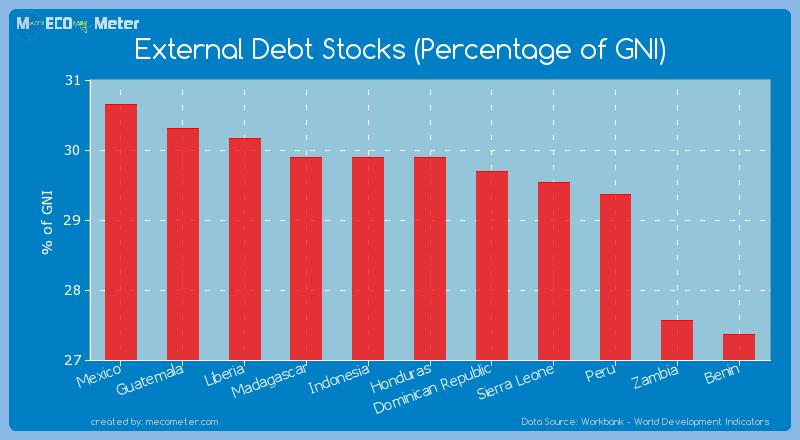 External Debt Stocks (Percentage of GNI) of Honduras