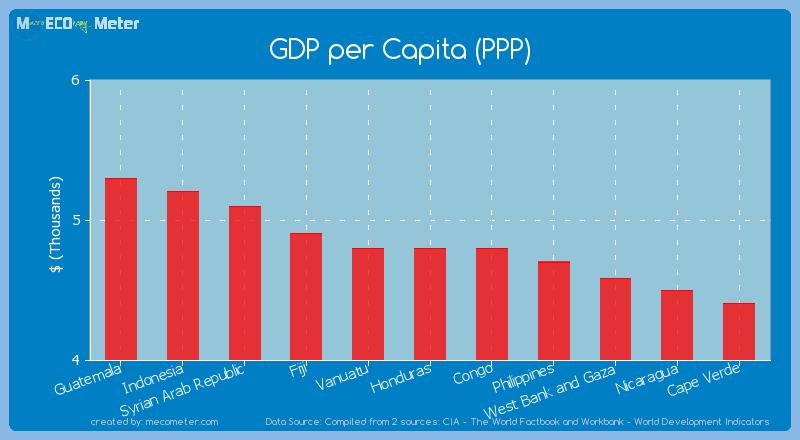 GDP per Capita (PPP) of Honduras