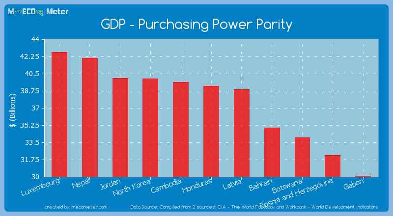 GDP - Purchasing Power Parity of Honduras