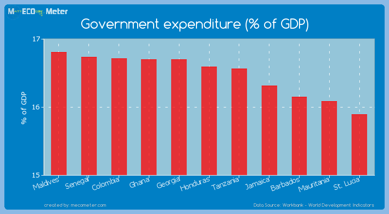 Government expenditure (% of GDP) of Honduras