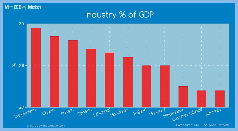 Industry % of GDP of Honduras