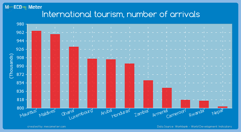 International tourism, number of arrivals of Honduras
