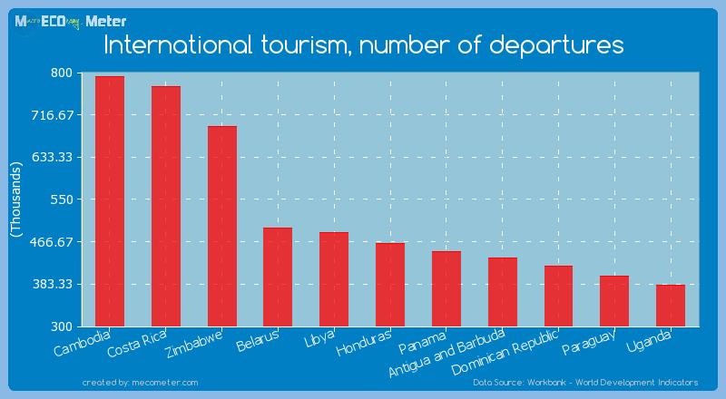 International tourism, number of departures of Honduras