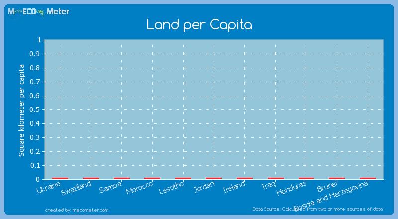 Land per Capita of Honduras