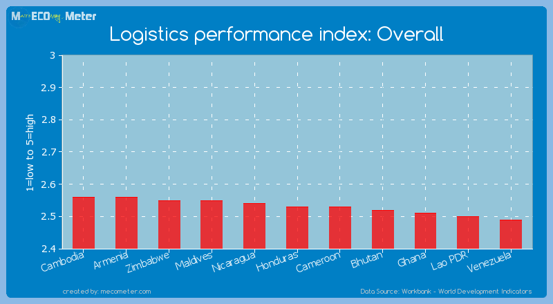Logistics performance index: Overall of Honduras