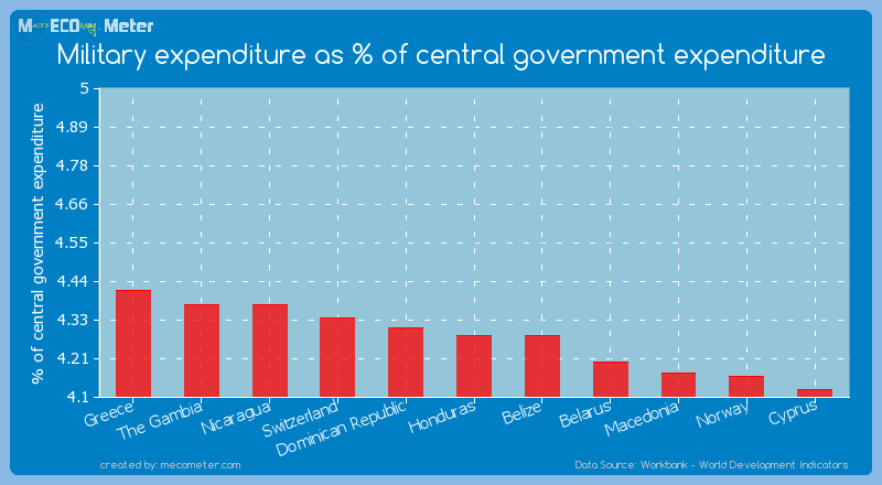 Military expenditure as % of central government expenditure of Honduras