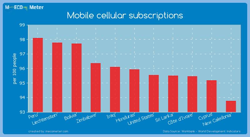 Mobile cellular subscriptions of Honduras
