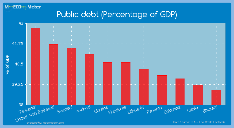 Public debt (Percentage of GDP) of Honduras