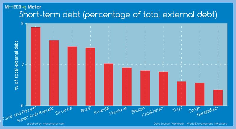 Short-term debt (percentage of total external debt) of Honduras