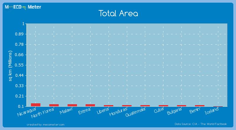 Total Area of Honduras