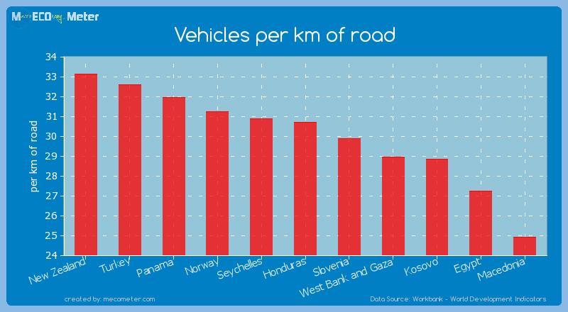 Vehicles per km of road of Honduras