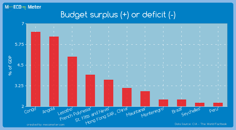 Budget surplus (+) or deficit (-) of Hong Kong SAR, China