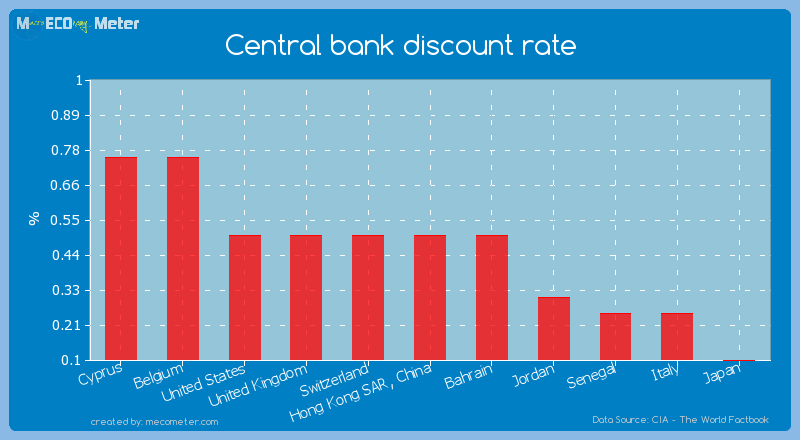 Central bank discount rate of Hong Kong SAR, China