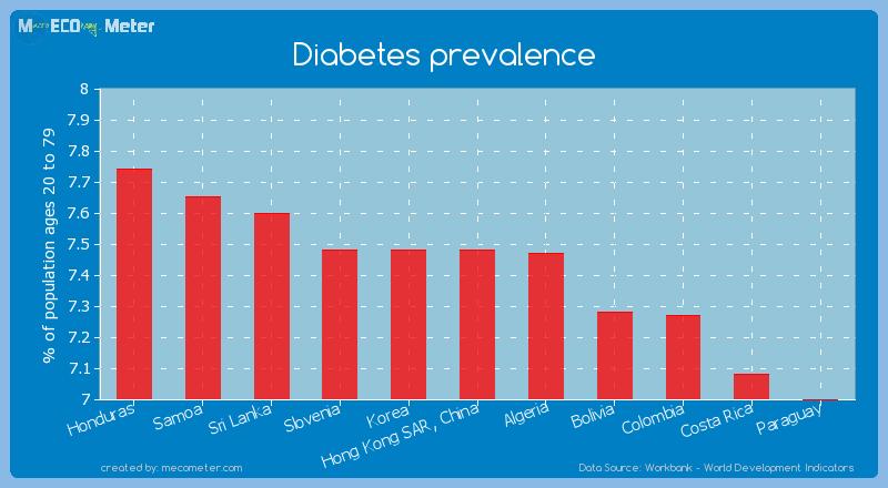 Diabetes prevalence of Hong Kong SAR, China