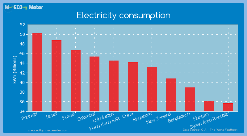 Electricity consumption of Hong Kong SAR, China