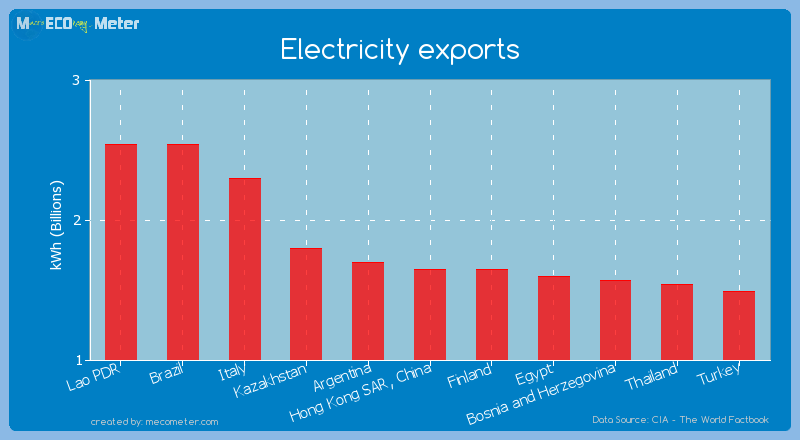Electricity exports of Hong Kong SAR, China