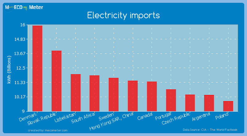 Electricity imports of Hong Kong SAR, China