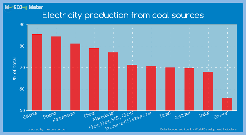 Electricity production from coal sources of Hong Kong SAR, China
