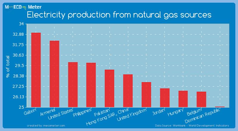 Electricity production from natural gas sources of Hong Kong SAR, China