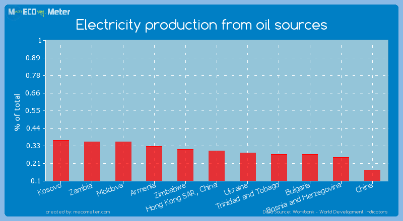 Electricity production from oil sources of Hong Kong SAR, China