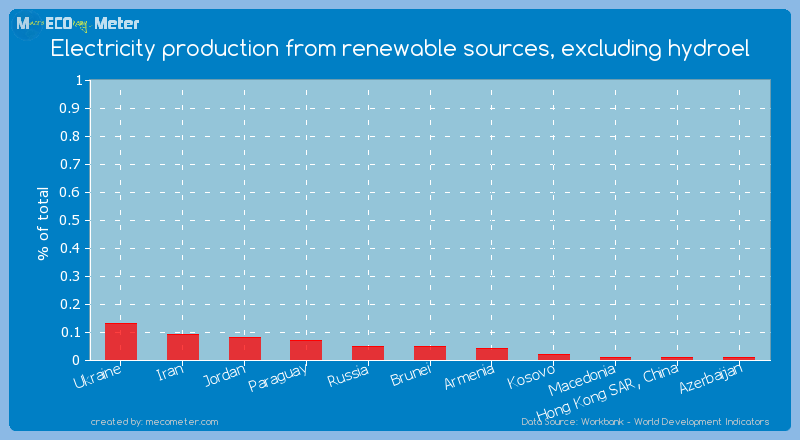 Electricity production from renewable sources, excluding hydroel of Hong Kong SAR, China