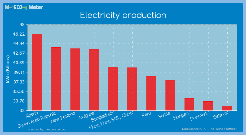 Electricity production of Hong Kong SAR, China
