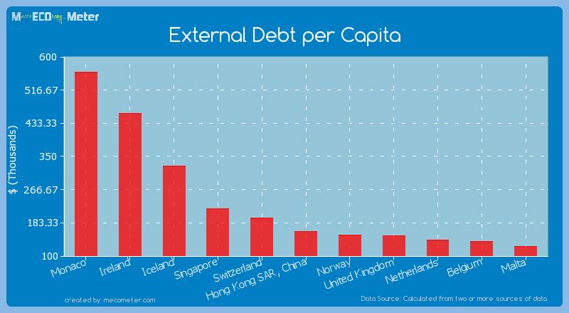 External Debt per Capita of Hong Kong SAR, China