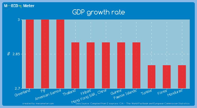 GDP growth rate of Hong Kong SAR, China
