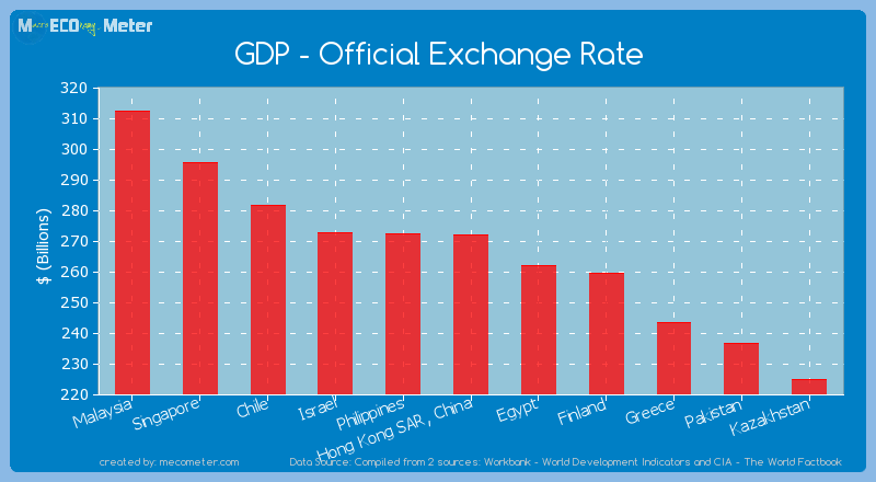 GDP - Official Exchange Rate of Hong Kong SAR, China