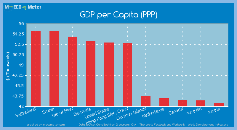GDP per Capita (PPP) of Hong Kong SAR, China