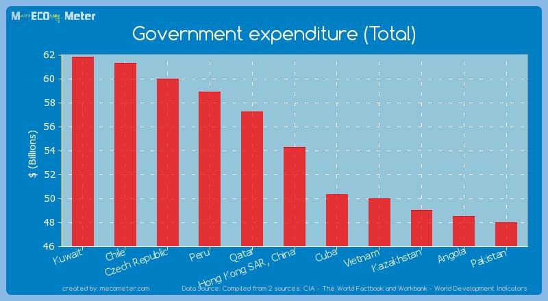 Government expenditure (Total) of Hong Kong SAR, China