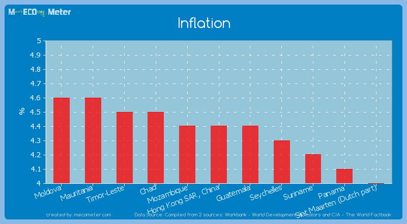 Inflation of Hong Kong SAR, China