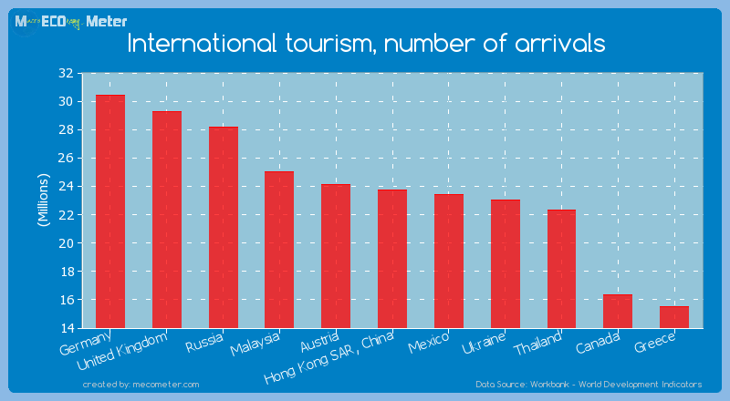 International tourism, number of arrivals of Hong Kong SAR, China